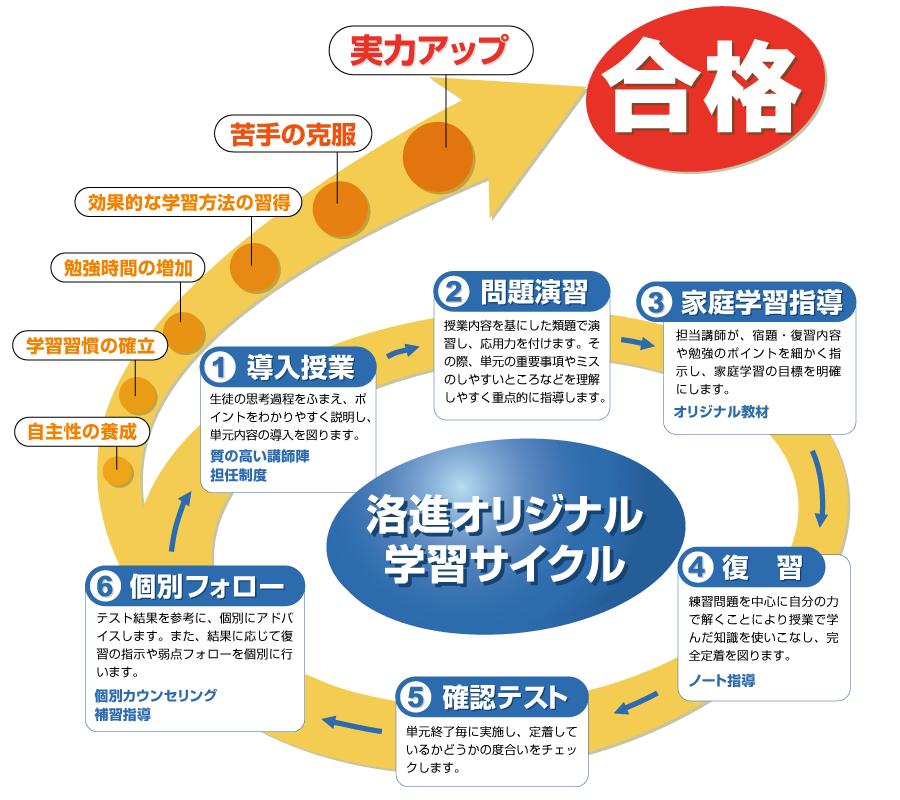 洛進オリジナル学習サイクル
